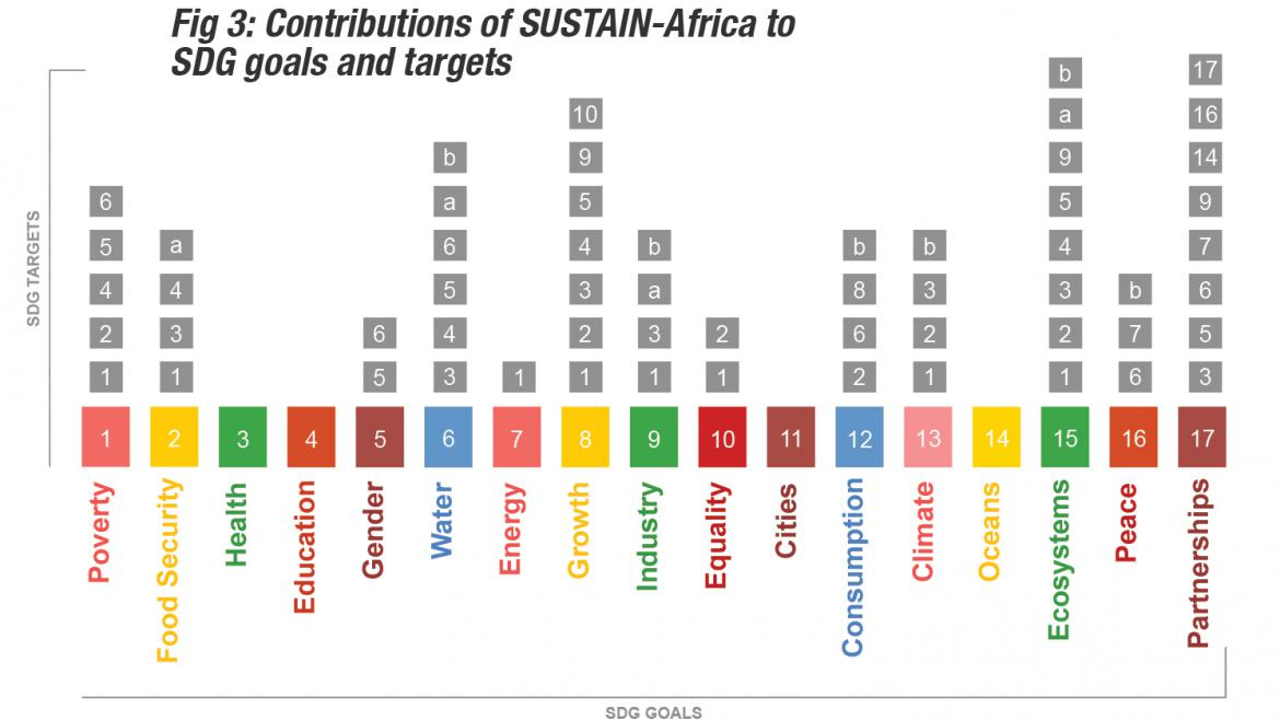 SUSTAIN and the Sustainable Development Goals